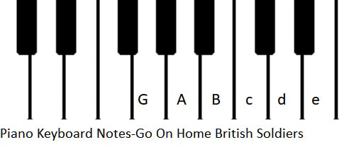 Piano keyboard notes for go on home British soldiers