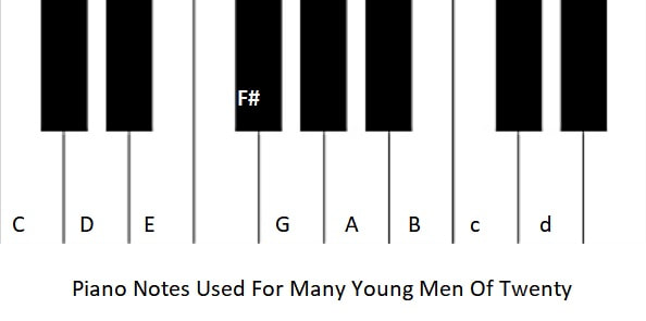 Piano notes for many young men of twenty