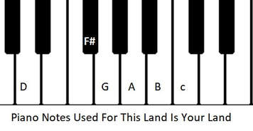 Piano notes for this land is your land