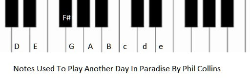 Piano notes used in another day in paradise