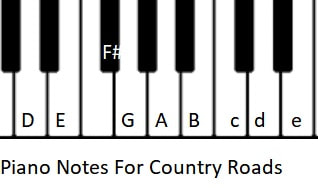 Piano notes used in Country Roads song by John Denver