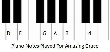 Piano notes for playing Amazing Grace