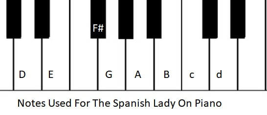 Piano notes used to play The Spanish Lady