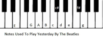 piano keyboard Notes used for Yesterday by The Beatles on Piano